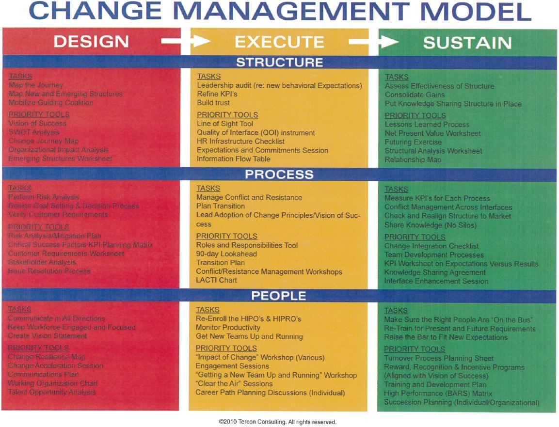 strategic planning tools and techniques pdf