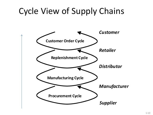 introduction to supply chain management pdf