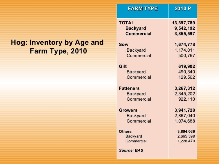 swine production in the philippines pdf