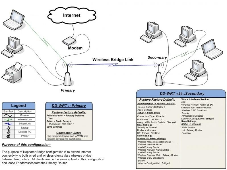 difference between modem and router pdf