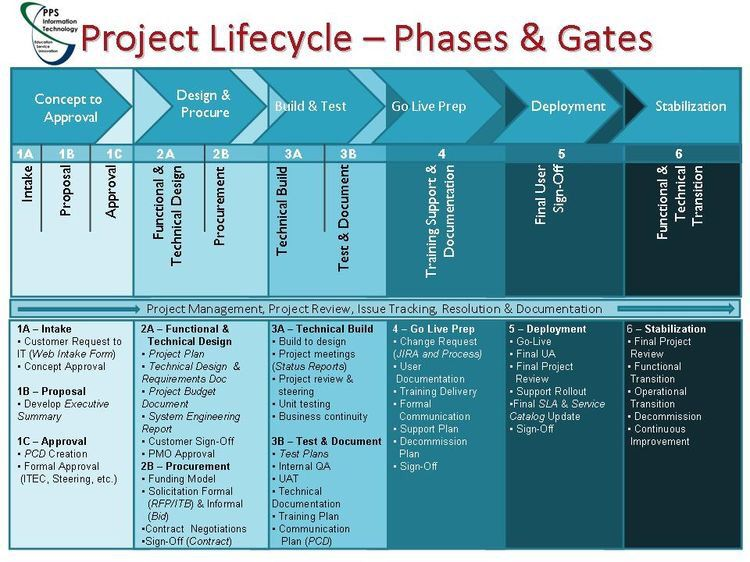 project life cycle phases pdf