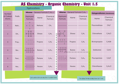 list of functional groups pdf