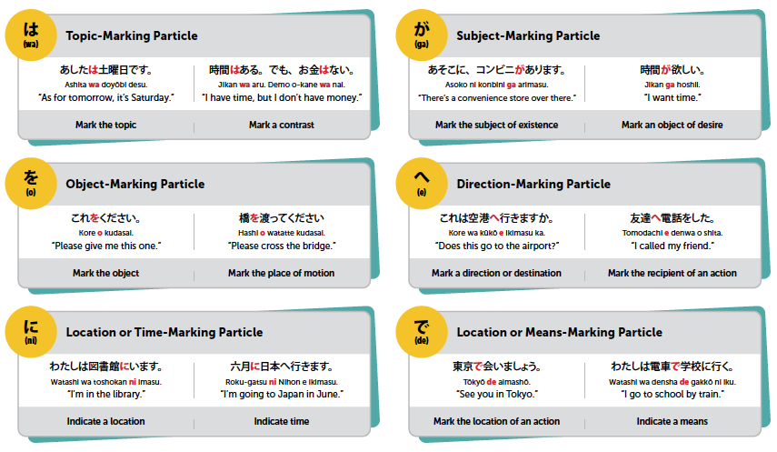 japanese particles and examples pdf