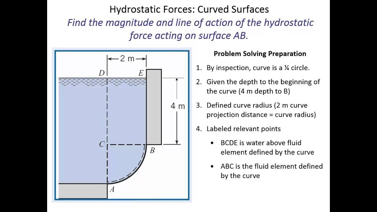 hydrostatic force on plane surface example problems pdf