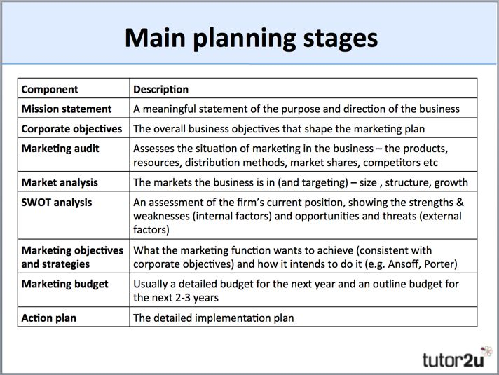 small business marketing plan examples pdf