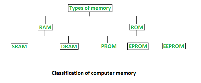 introduction to computer questions and answers pdf