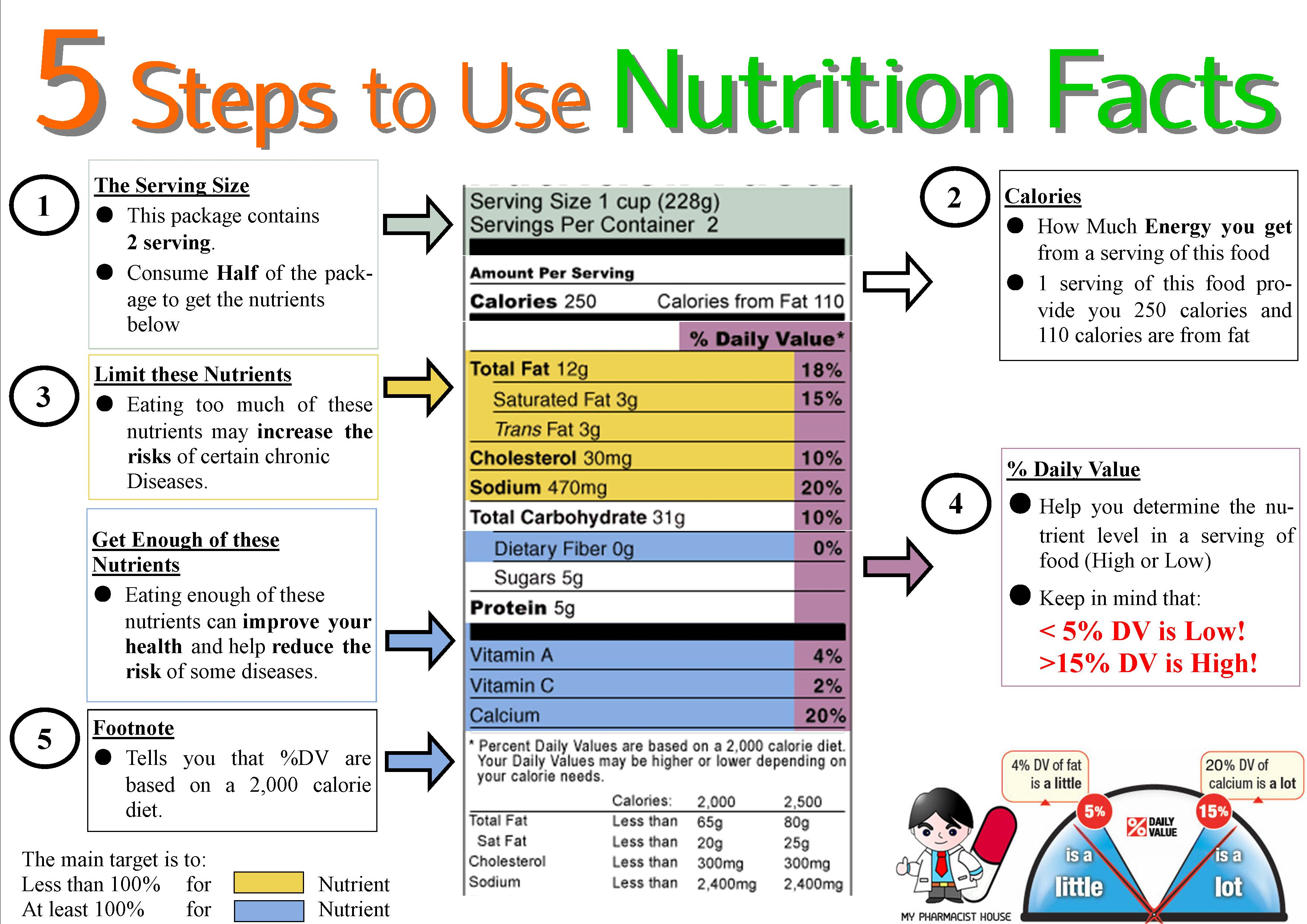 nutritional value of foods pdf