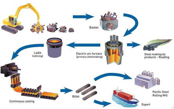 plastic recycling process steps pdf