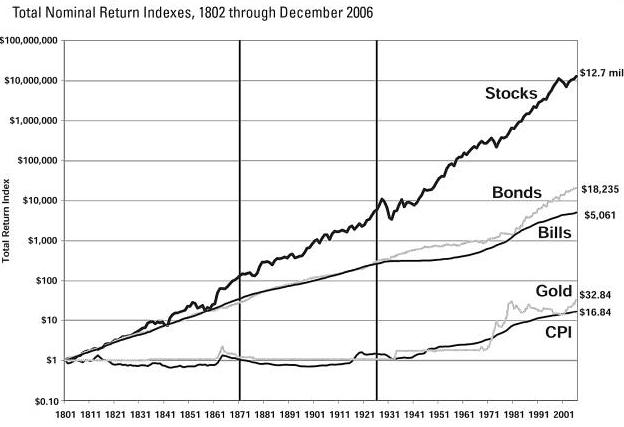 stocks for the long run 5th edition pdf