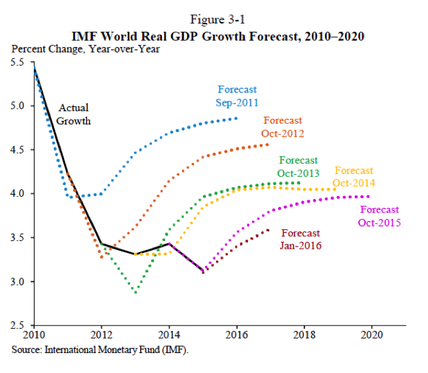 world economic outlook april 2018 pdf